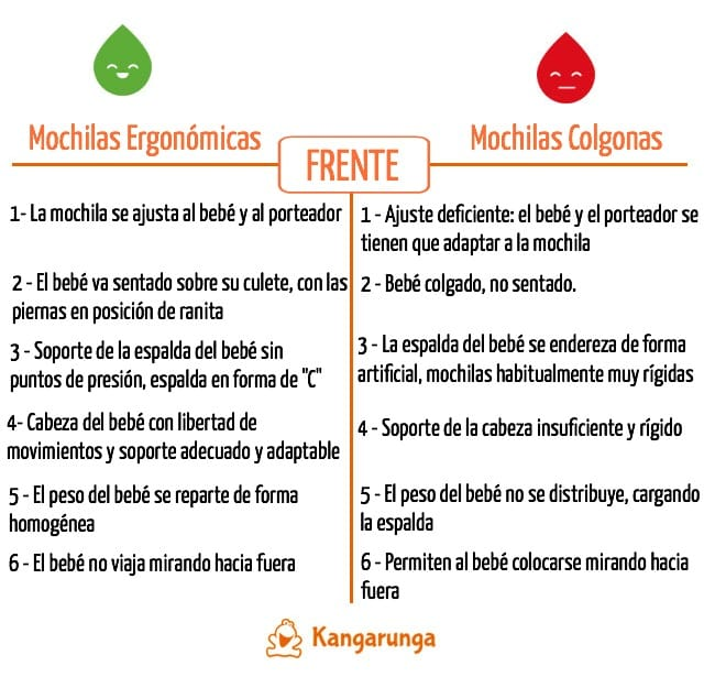Mochilas portabebés ergonómicas vs colgonas - infografía