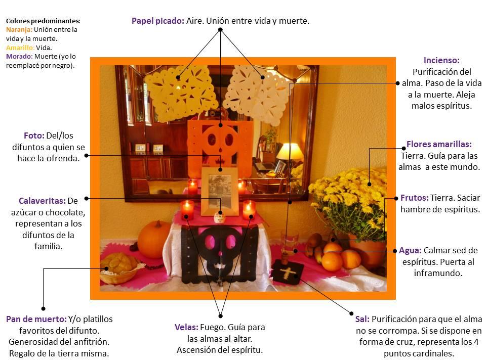 Altar de Muertos Mexicano - Ofrendas