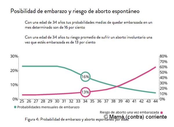 Test Ivary - Probabilidad de quedar embarazada con 34 años