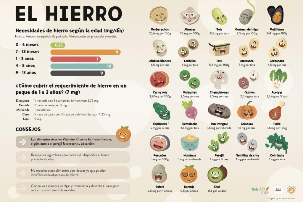 Alimentos ricos en hierro - alimentación complementaria en bebés